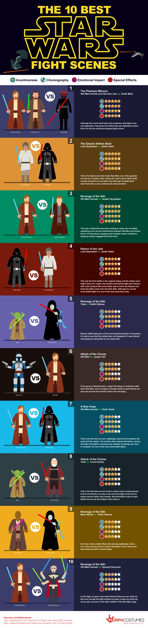 Top-10-STAR-WARS-Fight-Scene-Infographic-2