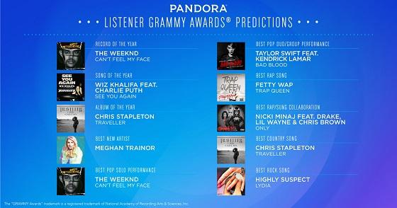 Pandora GRAMMY predictions