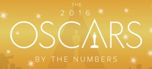 2016 Oscar Numbers by Wallethub